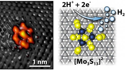 A moly sulfide nanocluster on a graphite surface form the electrode that allows it to form...
