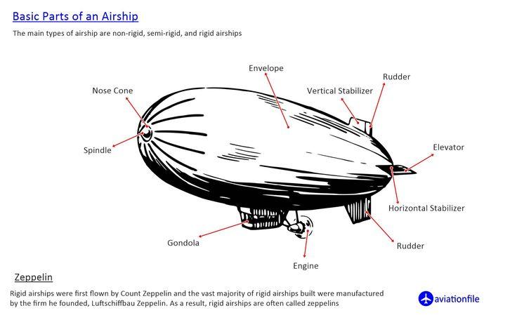 Basic parts of an Airship, 2020