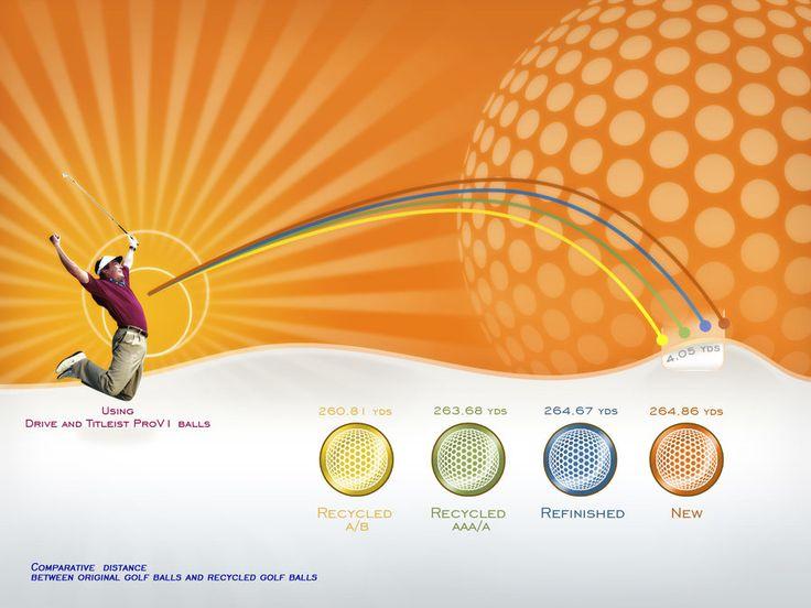 Test distance golf balls by karlitomadrid.deviantart.com on @deviantART