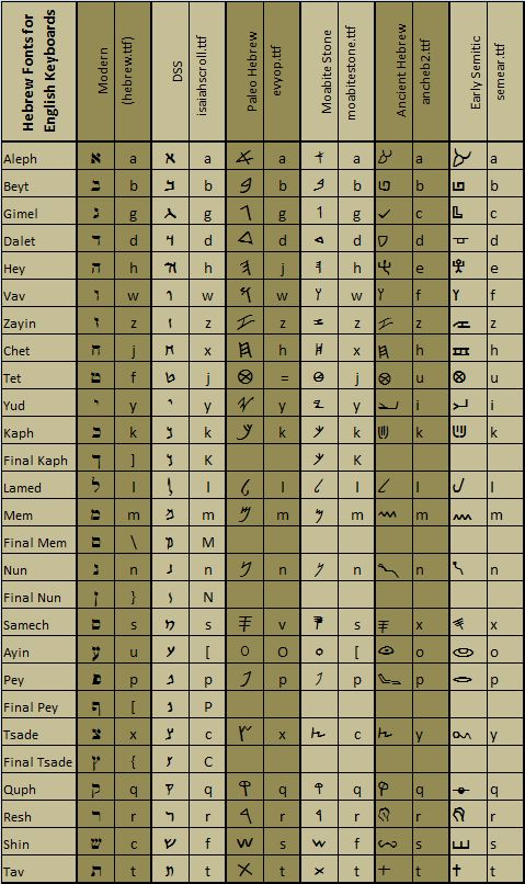 Hebrew font download