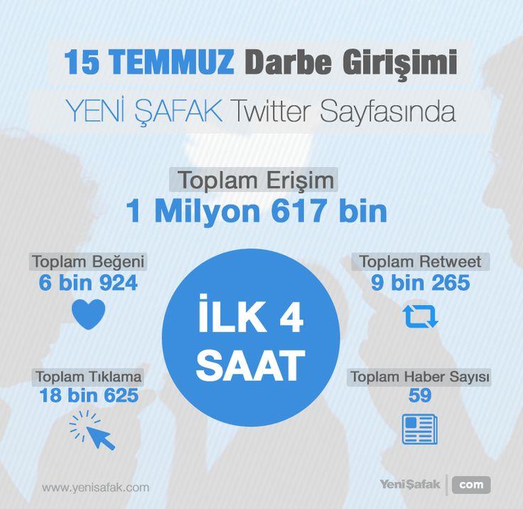 #15Temmuz Saat: 22:37 (Cuma)  15 Temmuz darbe girişimi sırasında ilk 4 saat içerisinde Yeni Şafak Twitter hesabına 1 milyon 617 bin kişi erişti. Paylaşılan 59 haber toplam 9 bin 265 retweet, 6 bin 924 beğeni ve 18 bin 625 tıklanmaya ulaştı.