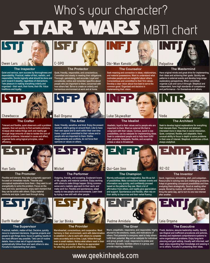 Recently stumbled across the star wars version of the MBTI test which is pretty cool.  The methodology for choosing each character was: Brainstormi