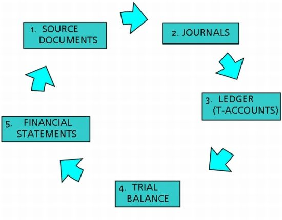 the accounting cycle summary The nine steps in the accounting cycle: closing entries are recorded and posted to the owner's capital account after they are transferred to the income summary.
