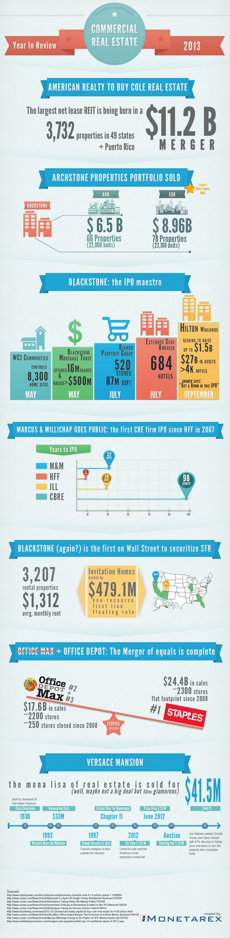 Overview of major deals/events that happened in Commercial Real Estate in 2013
