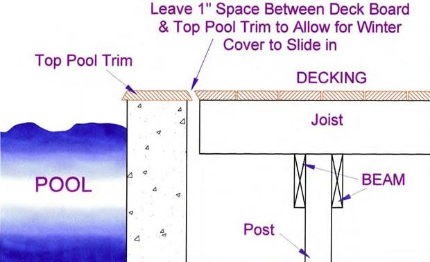 46 best pool mats pool art images on pinterest pools for Best timber to use for decking around a pool
