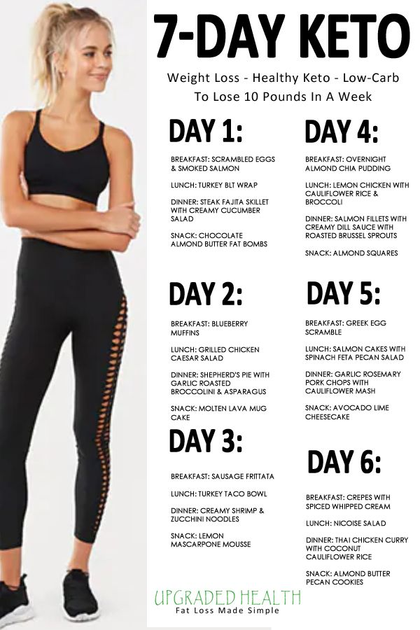 A Complete 7 Day Keto Meal Plan For Beginners In 2020 Keto Diet Meal Plan Keto Meal Plan Ketogenic Diet Meal Plan