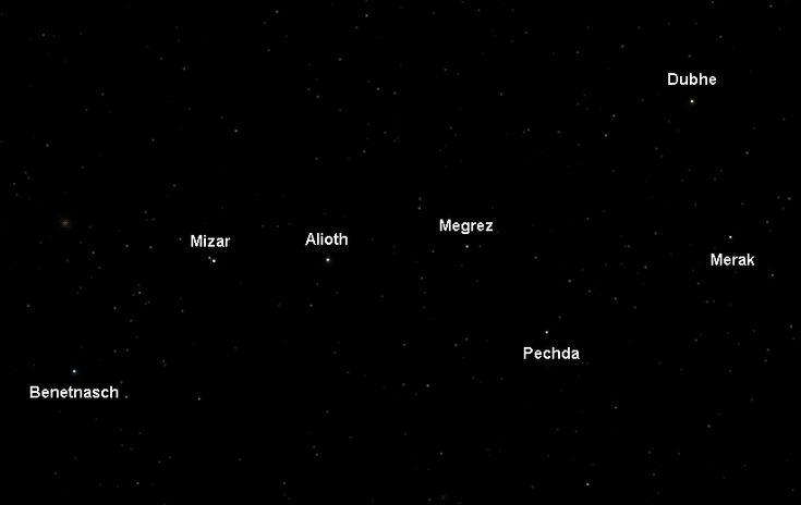 La astronomía también nos permite poder orientarnos cuando nos encontramos perdidos , solo con mirar una constelación concreta podemos marcar un destino. En este caso vemos la constelación de la ``Osa Mayor´´, nos podríamos orientar gracias a ella, sabiendo que se encuentra en el hemisferio norte.