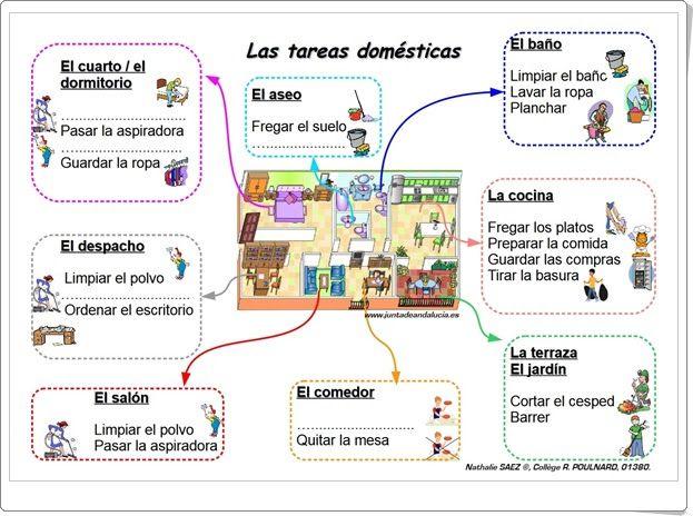 """""""Las tareas domésticas"""" (Ficha de Ciencias Sociales de 1º y 2º de Primaria)"""