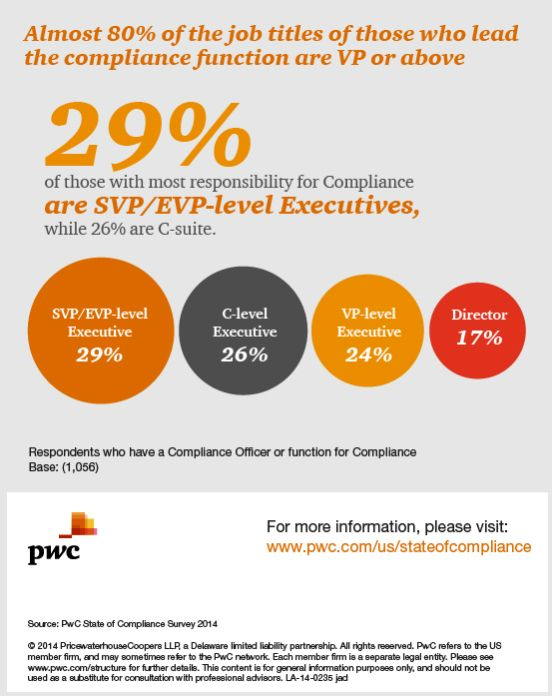 Best Pwc State Of Compliance Survey Images On   Risk