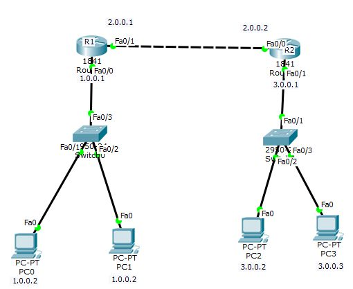 How to configure static routing on two or more than two routers?