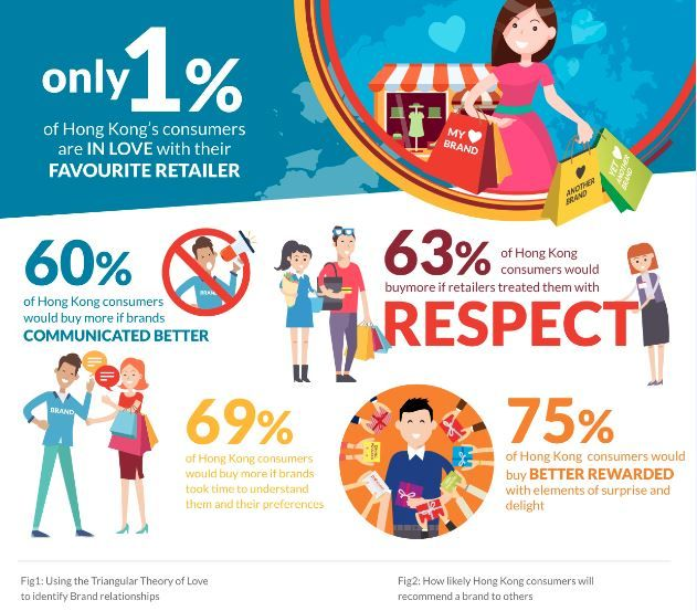 The majority of Hong Kong consumers are less committed to their favourite retailers than ever, ICLP's latest research shows.