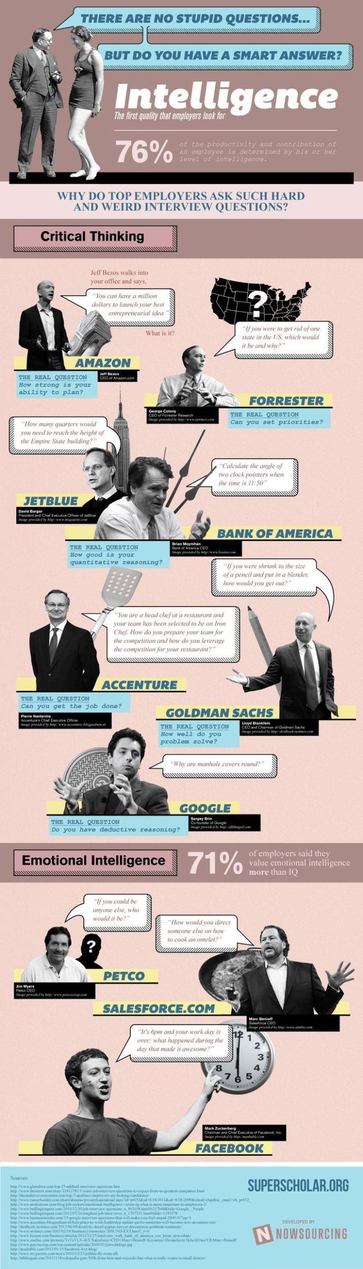 Interview questions infografia infographic Job InterviewsInterview