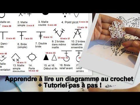 Comment lire un diagramme de crochet | Crochet et plus…