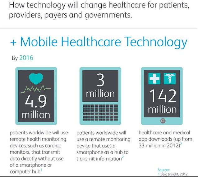 Mobile Healthcare Technology by 2016