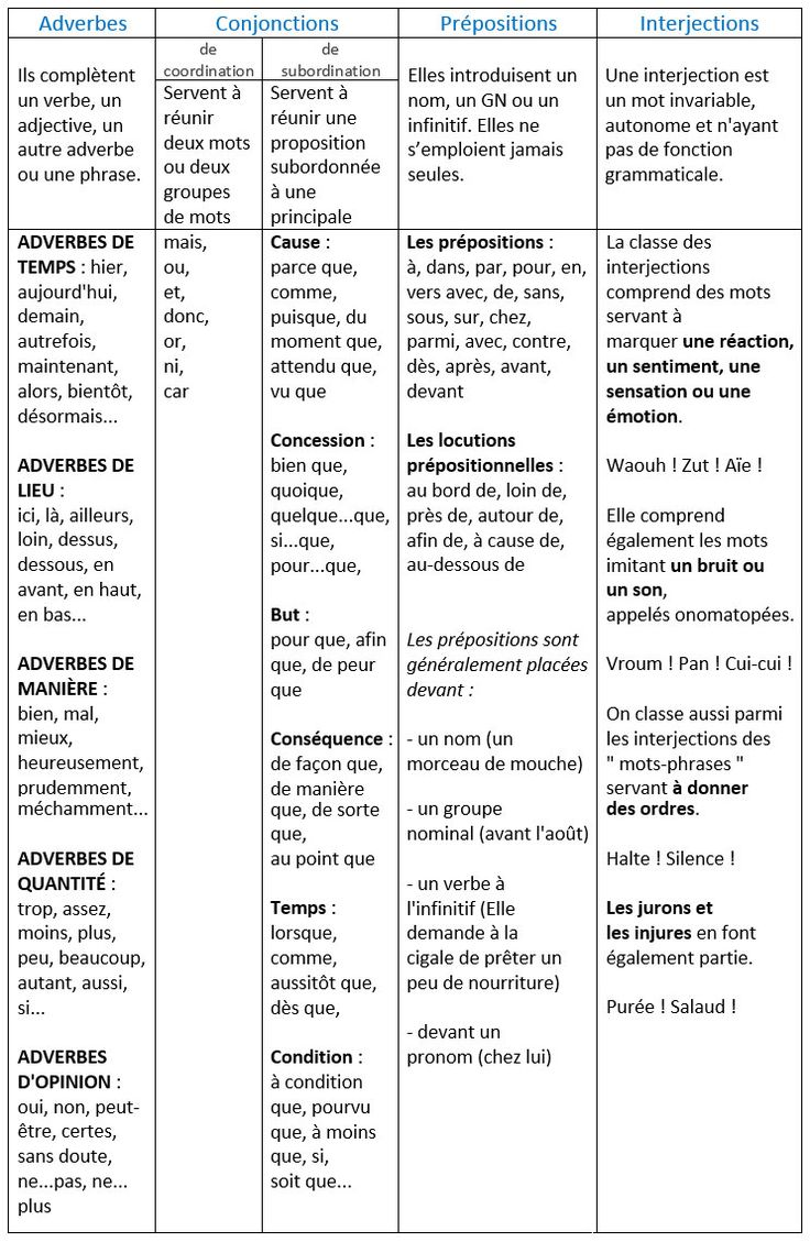 Les classes grammaticales des mots invariables. Les adverbes, les conjonctions, les prépositions, les interjections. - learn French,grammar,french,francais