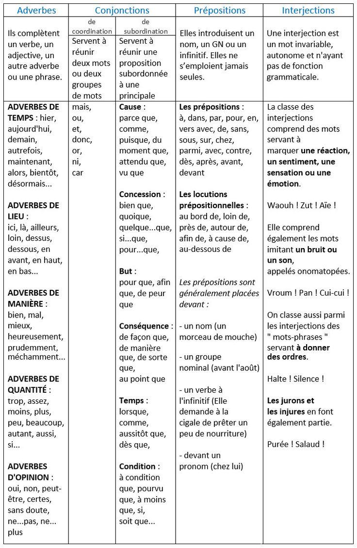 Les classes grammaticales des mots invariables. Les adverbes, les conjonctions…