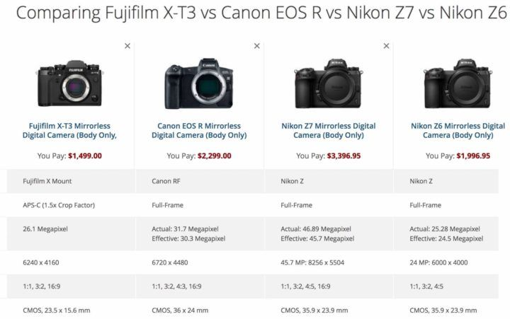 Fujifilm X T3 Battles The Rest Of The World Nikon Z7 Nikon Z6 Canon Eos R More In Specs And Size Comparisons Check Out Th Nikon Z6 Canon Eos R Canon