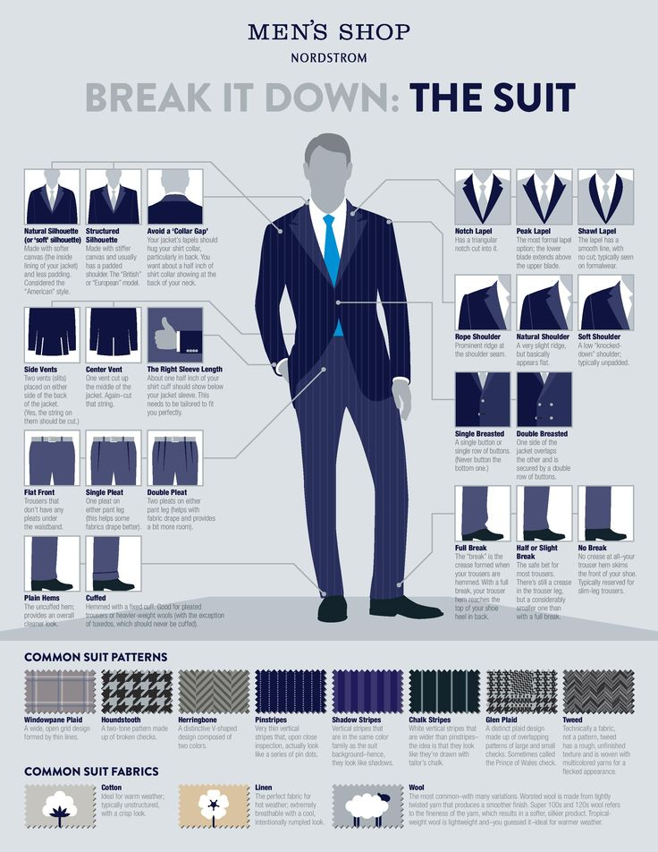 Fantastic interactive infographic from the @Nordstrom Men's Shop - all you need to know about the suit #menswear #infographic #suit #breakdown #charmeadvisor