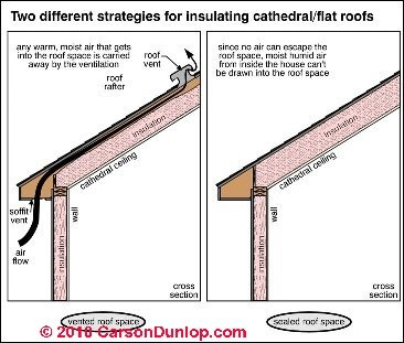 Best Inspect Correct Garage Roof Insulation How To 400 x 300