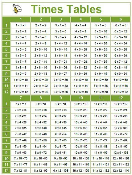 Best 25+ Times table chart ideas on Pinterest Multiplication - multiplication table