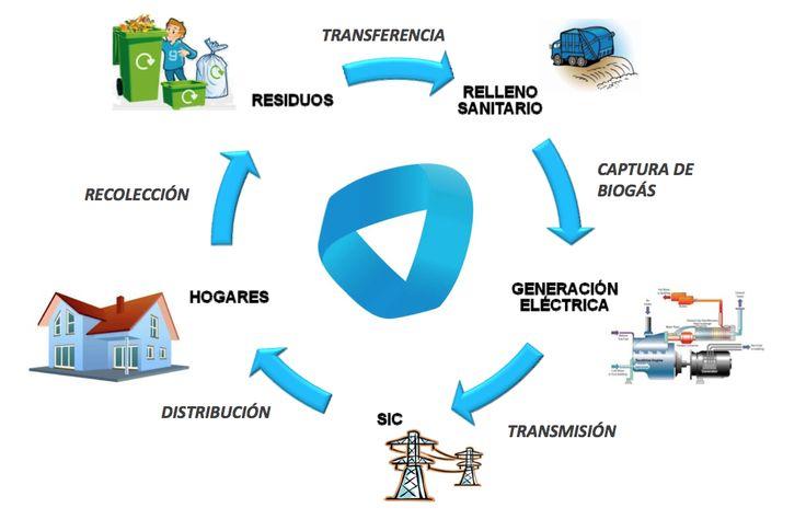 Biogas business plan ppt