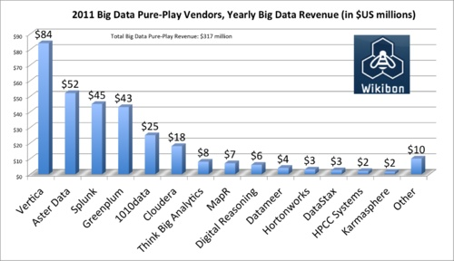 this is the first extensive Big Data report I'm reading that includes enough relevant and quite exhaustive data about the majority of players in the Big Data market, plus some captivating forecasts.