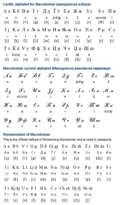 Macedonian (македонски) is a South Slavic language spoken by about three million people. There are some two million speakers in the Former Yugoslav Republic of Macedonia (FYROM), and perhaps another million or so in other countries, especially in Albania, Bulgaria, Greece, Serbia, the USA, Australia and Canada. Macedonian is recognised as a minority language in Albania, Romania and Serbia, and is taught at university in a number of countries. (...)