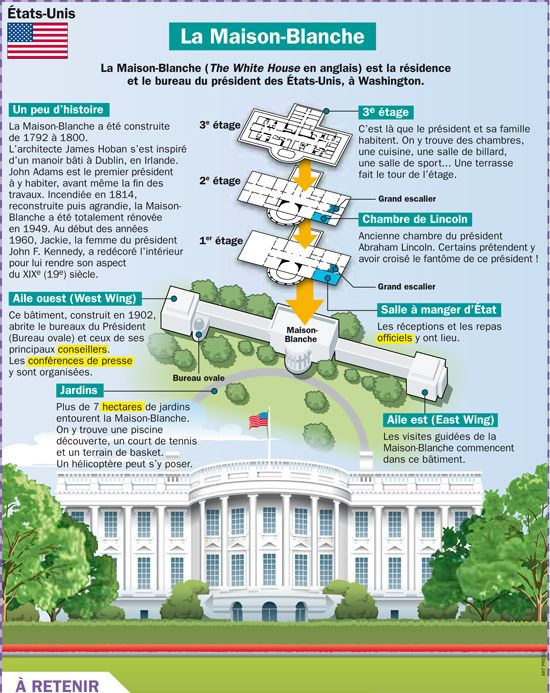 Fiche exposés : La Maison Blanche à Washington - USA
