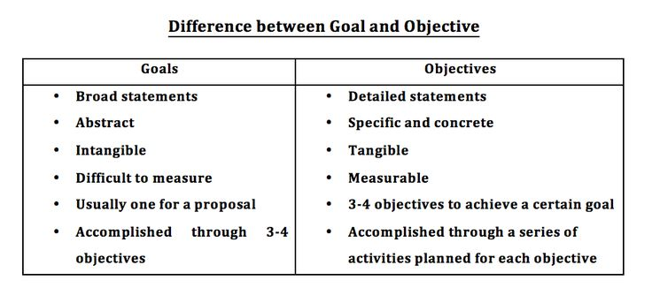 objectives to achieve goals