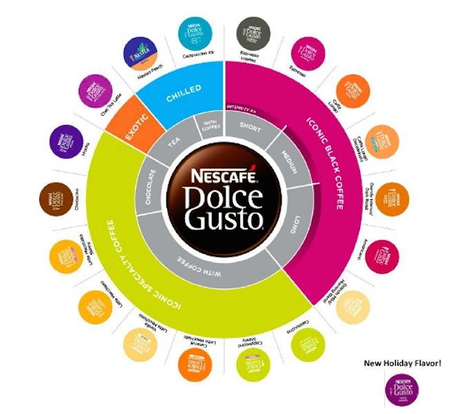 :Nescafe Dolce Gusto review + giveaway #Sponsored #MC #Giveaway