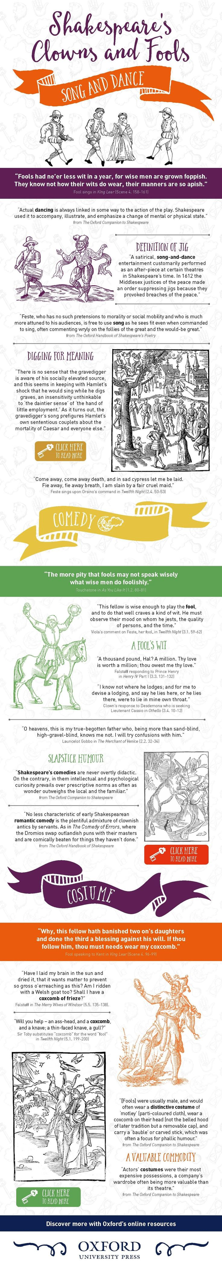 Shakespeare's fools: What you need to know about clowns and fools in Shakespeare's works.