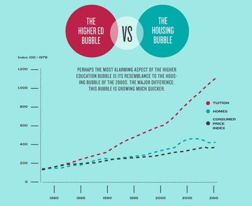The Higher Ed Bubble vs. the Housing Bubble