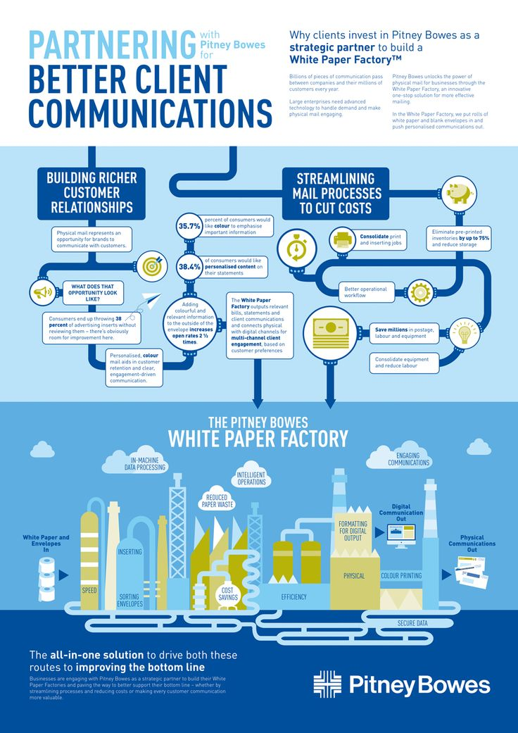 Pitney Bowes infographic demonstrating the process
