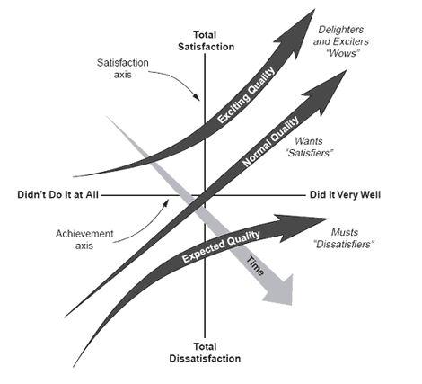 Kano model of customer satisfaction