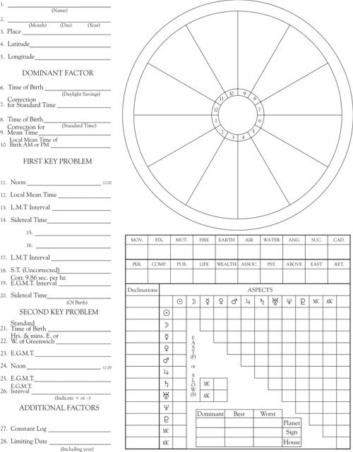 Peste 1000 de idei despre Learn Astrology pe Pinterest - blank grid chart