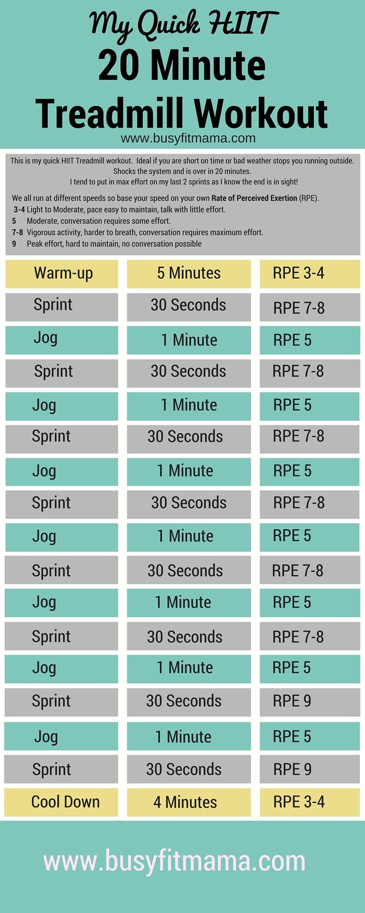 This is a Quick HIIT Treadmill Workout I use when I've not got time to put in a long run or the weather outside is awful.  I love this workout as it get the heart pumping and I get a post workout buzz once it's finished! http://www.busyfitmama.com/quick-hiit-20-minute-treadmill-workout/