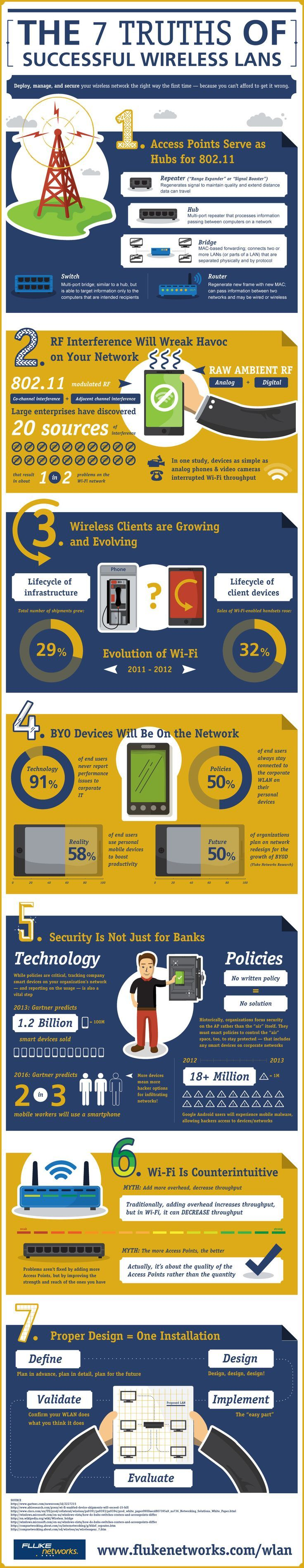 The 7 truths of successful wireless lans! Wireless Rules Infograph. #telconetworks