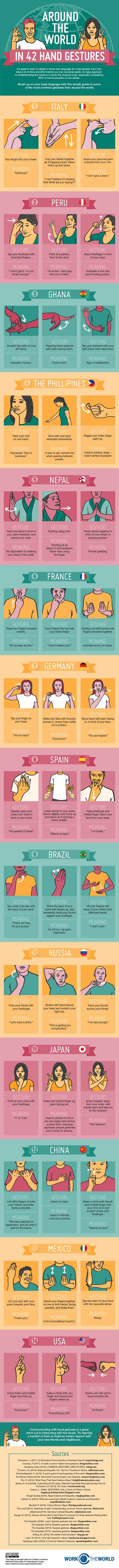 Infographic: Around The World In 42 Hand Gestures - DesignTAXI.com