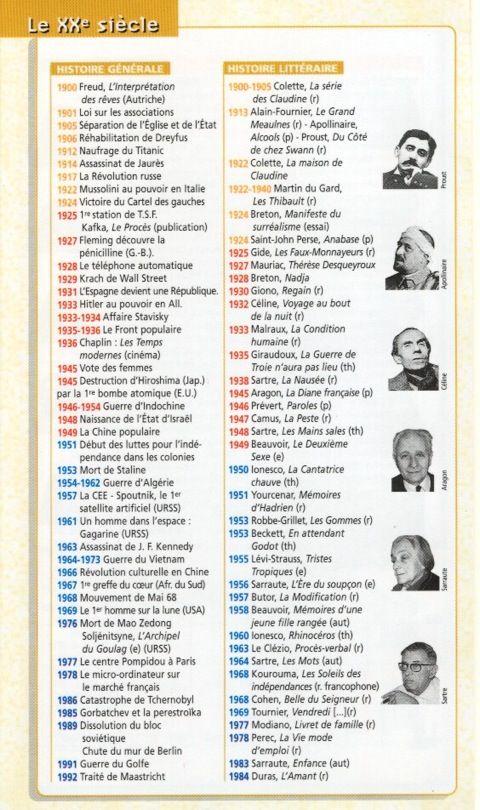Frise histoire littéraire - 20e siècle