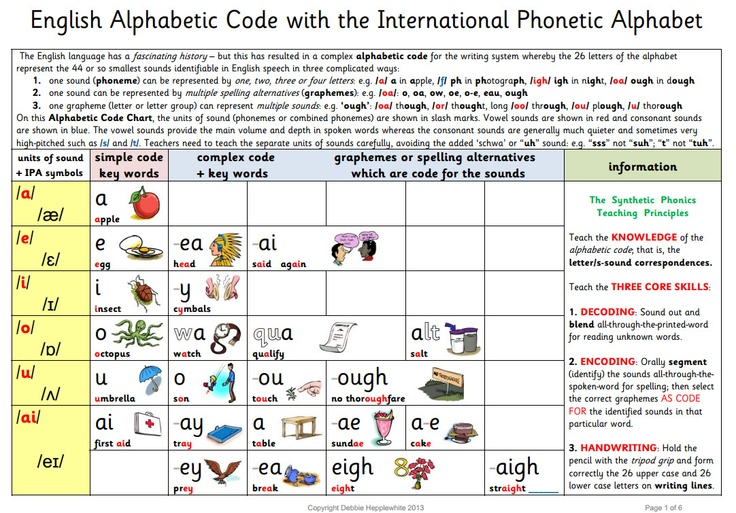 The English Alphabetic Code  plus The Synthetic Phonics Teaching Principles (with pictures) As above, but including the International Phonetic Alphabet (IPA) symbols alongside the easy-to-use symbols.  *Recommended for use in University Literature for student teachers*