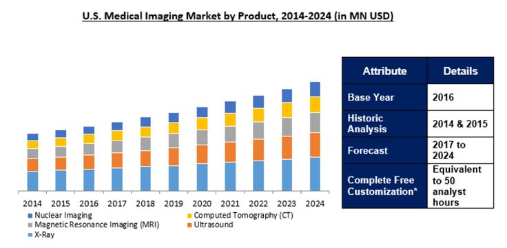 Medical Imaging market to reach $43.3 Billion by 2024: Ameri Research Inc.