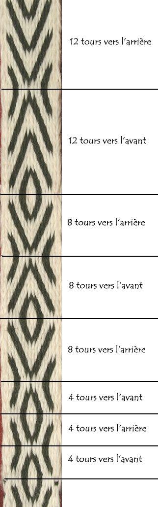 Best 75+ Tricot, laine images on Pinterest | Hama beads, Bordado de ...