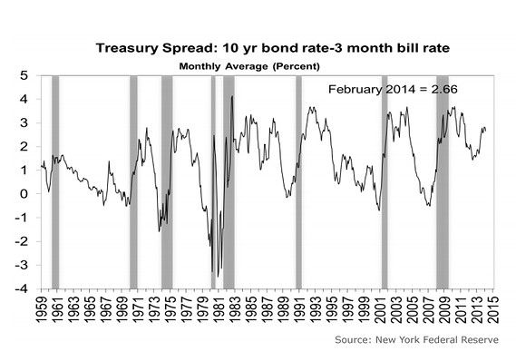 Why you should care about the yield curve - Mark Hulbert - MarketWatch