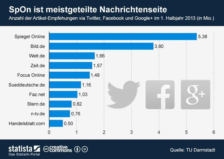 Spiegel Online ist meistgeteilte Nachrichtenseite | Statista