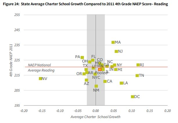 number of charter schools by state | The willingness to close charters varies greatly across states.