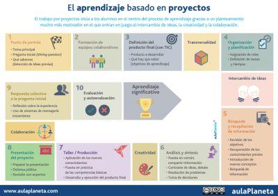 10 PASOS para aplicar el ABP Aprendizaje Basado en proyectos en tu clase