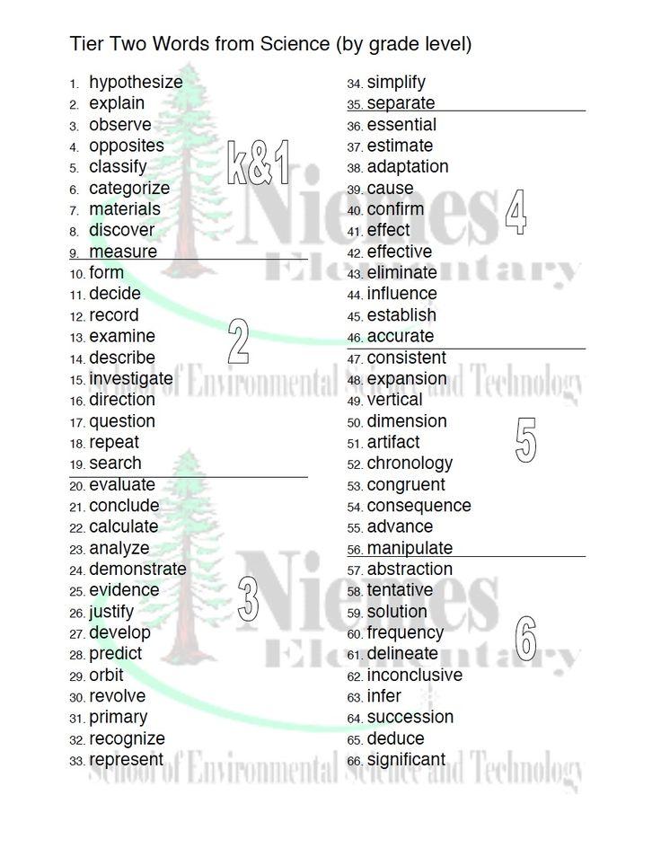 Academic Vocabulary (Tier 2 word list) : Science ...