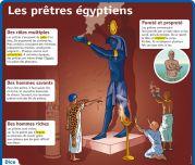 Les prêtes égyptiens - Le Petit Quotidien, le seul site d'information quotidienne pour les 6-10 ans !