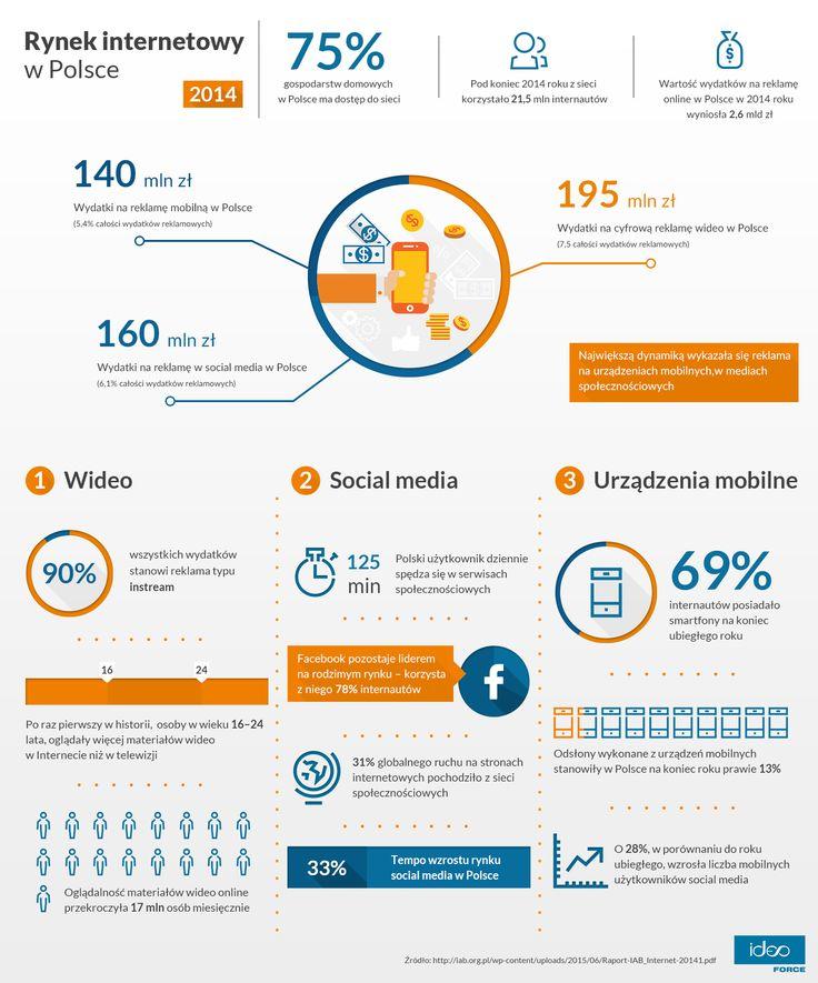 Rynek internetowy w Polsce w 2014r. Najważniejsze informacje na temat reklamy mobile, wideo oraz social media.