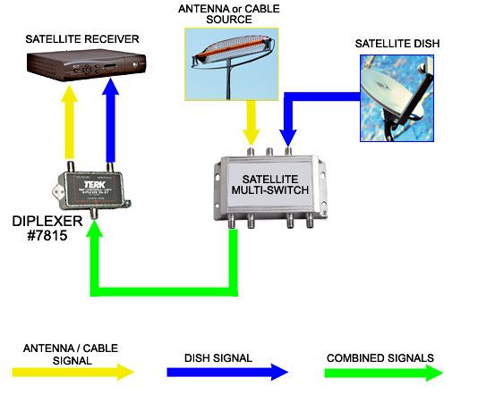 satellite cable tv diagram for multiple users - Google Search
